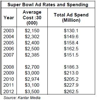 Super Bowl Ad spending