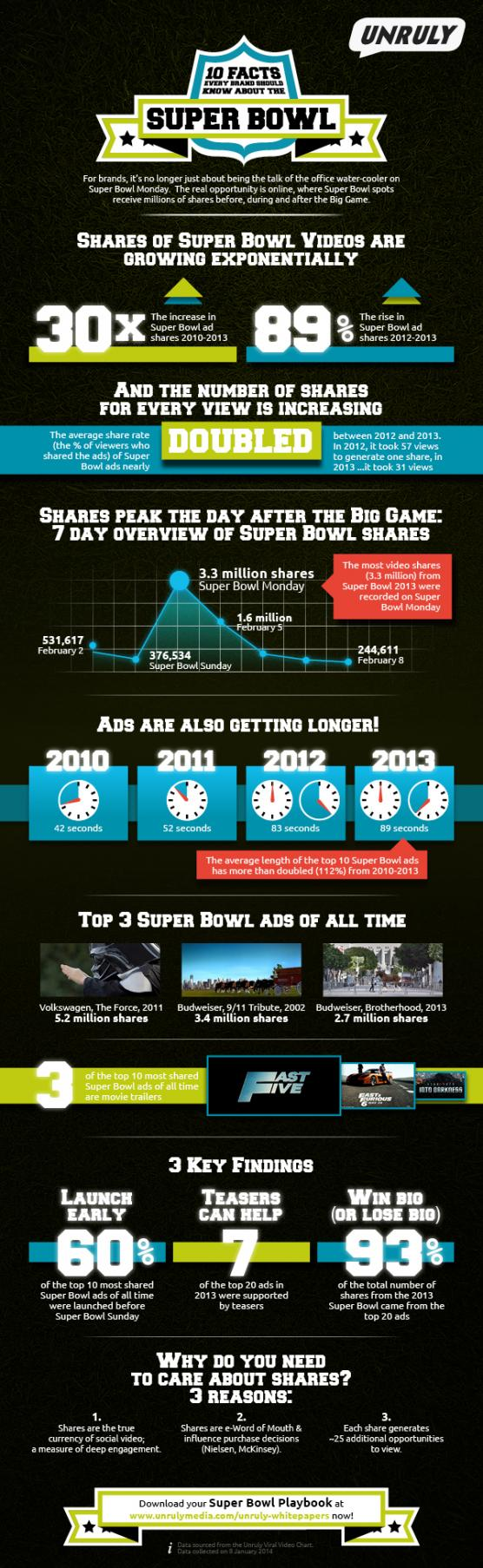 Super Bowl 2014 infographic FINAL