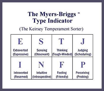 myers briggs type indicator psychology essay Essay: myers-briggs personality test  sample essay step1: – the myers-briggs personality test involved 72 questions  the infp is personality type is made up.