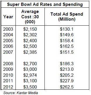 Super Bowl Ad spending