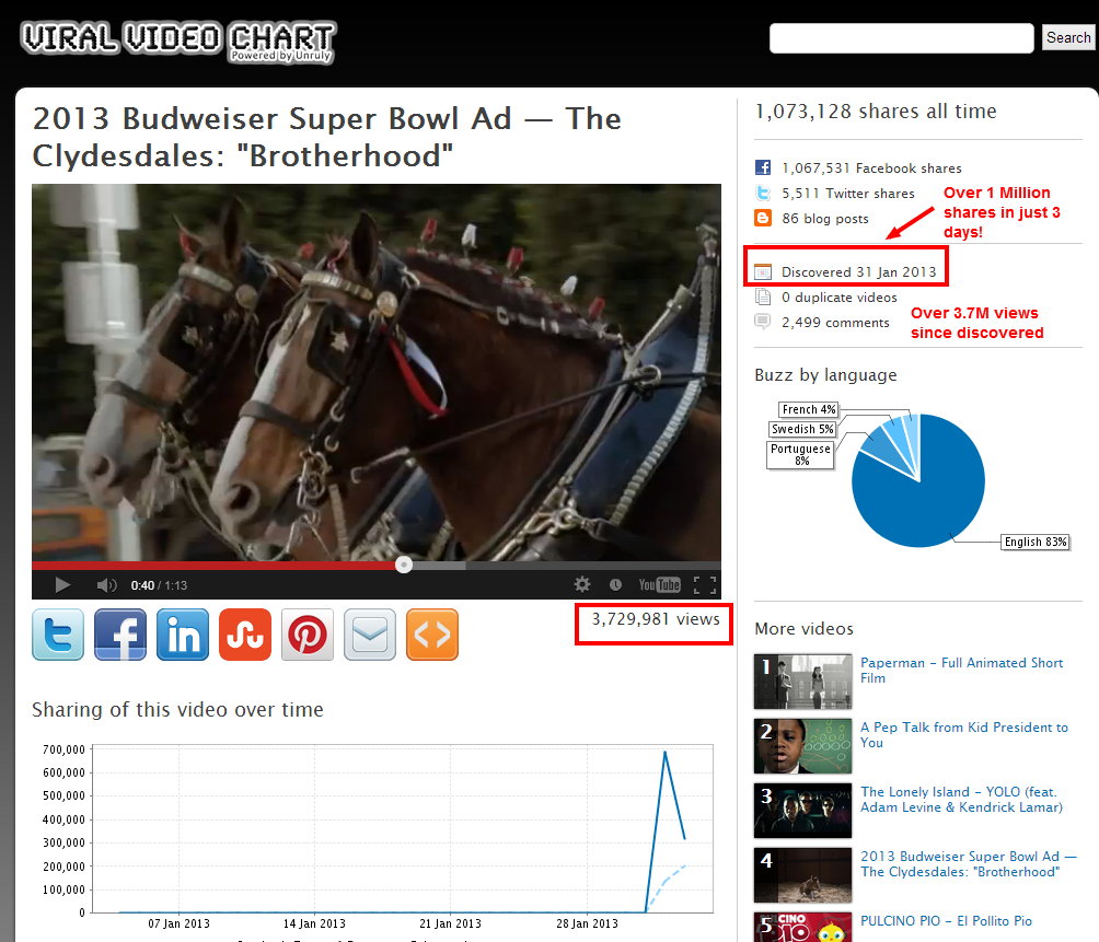 Budweiser Clydesdale commercial stats